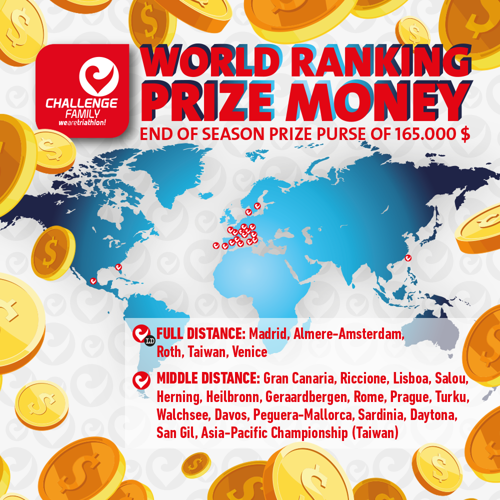 fb-global-prize-money